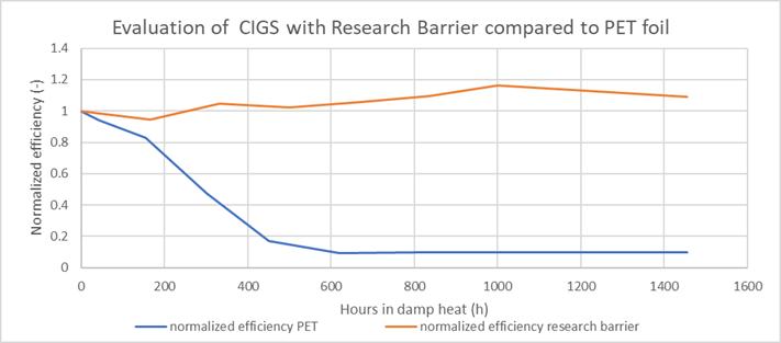 CIGS efficiency during Damp Heat test